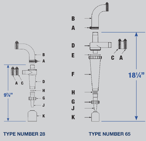 Cyclones diagram: Type 28 is 9 and 7/8 inches, Type 65 is 18 and 1/4 inches