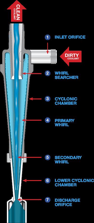 cyclone diagram