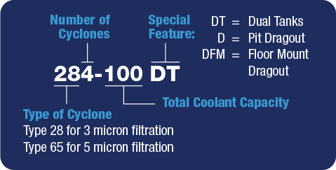The first two digits of an Encyclon system's model number refers to the Type of Cyclone: Type 28 for 3 micron filtration, Type 65 for 5 micron filtration. After the type is the Number of Cyclones and then a dash. Following the dash is the Total Coolant Capacity, in gallons. If there is a Special Feature, an abbreviation is added to the end (for example, DT stands for Dual Tanks).